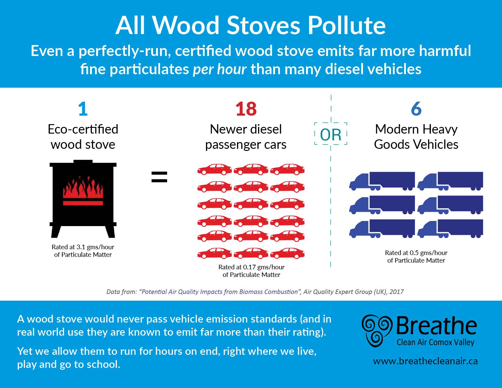 Stove vs Vehicles