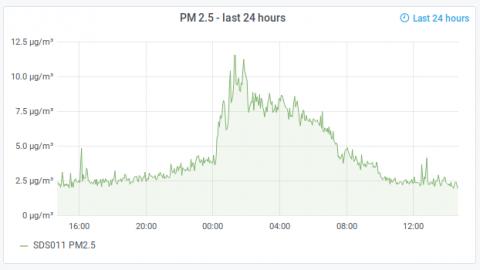 PM2.5 Particulates