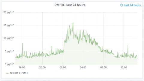 PM10 Particulates