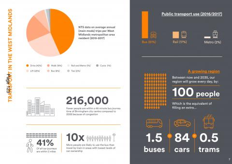 Transport figures in the West Midlands