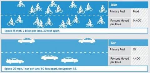 Spatial efficiency of bikes compared with cars