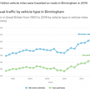 Annual Traffic By Vehicle Type in Birmingham