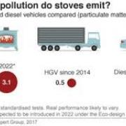 BBC graphic on wood burning stoves