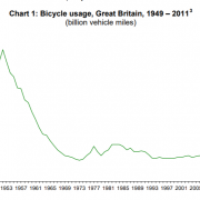 Bicycle Usage GB 1949-2011