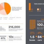 Transport figures in the West Midlands